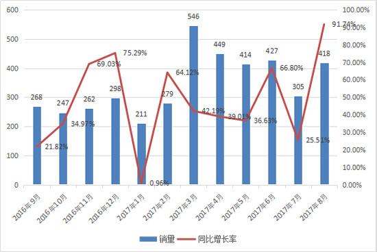 8月平地机销量创同期新高 同比大增92%