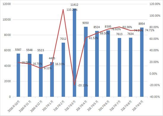 九月装载机销售近九千台 连续六月增幅超60%