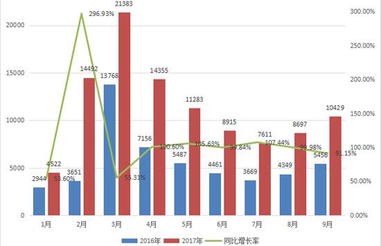 2017年前三季度挖掘机销售情况分析