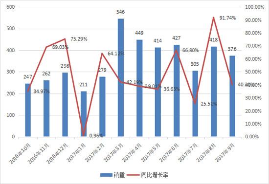 9月平地机销售376台 连续15个月同比正增长