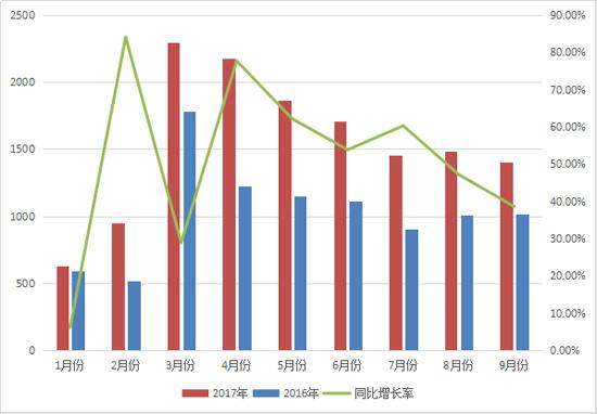 前三季度压路机累计销售14000台 同比增长50%