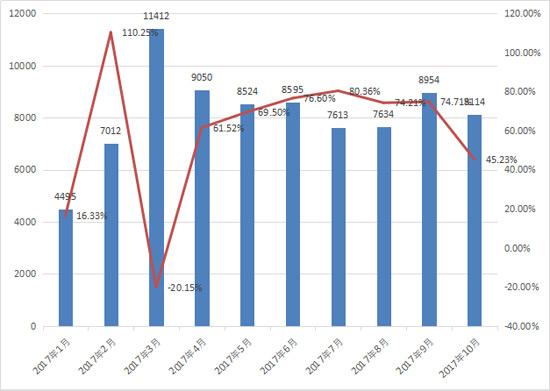 10月装载机销售8114台 全年9.5万台在望