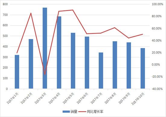 10月份推土机销售386台 出口增长近200%