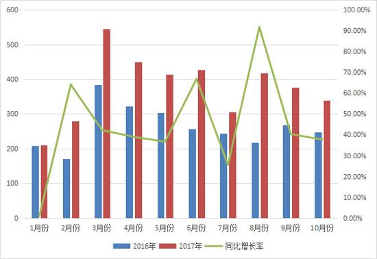 """10月销量增长近四成 平地机行业""""春常在""""!"""