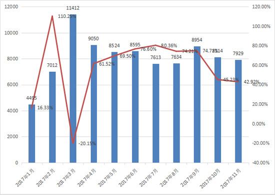 11月装载机销售7929台 继续高位运行