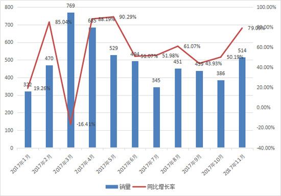 11月推土机销量大增80% 出口延续高光表现