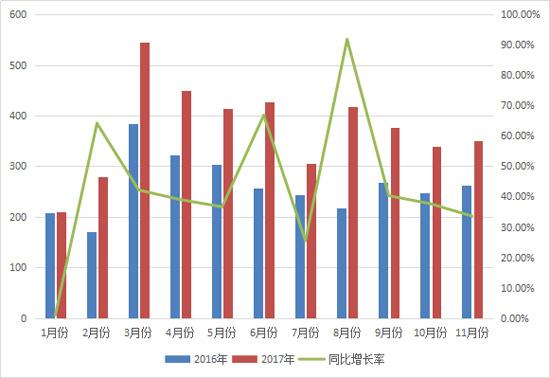 11月平地机销售350台 连续10个月同比增幅超25%