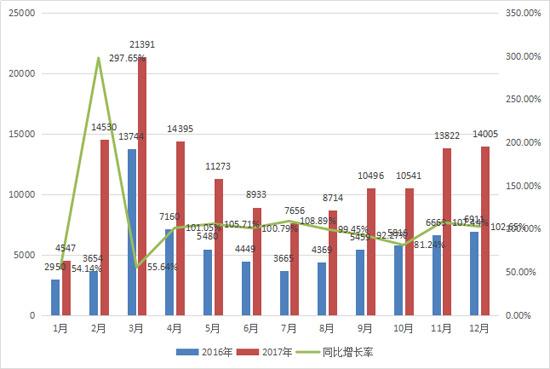 12月挖掘机再现翻番增长 销量创新高
