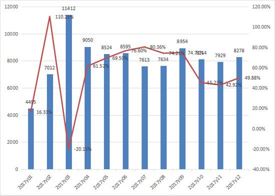 2017年装载机销售97610台  同比增长45%
