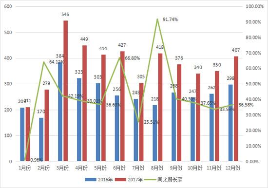 2017年平地机销售4522台  创近六年新高