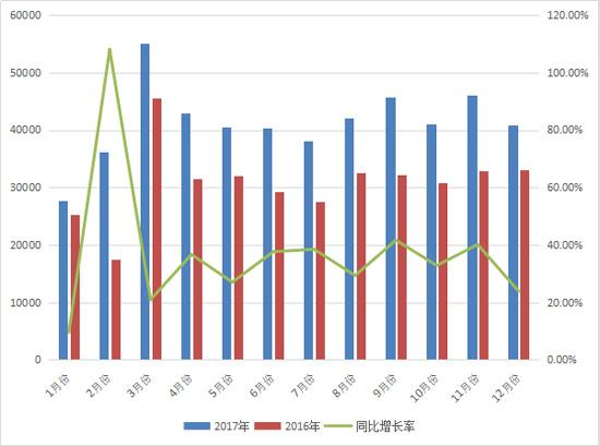 2017年叉车销量近50万台  同比增长34%