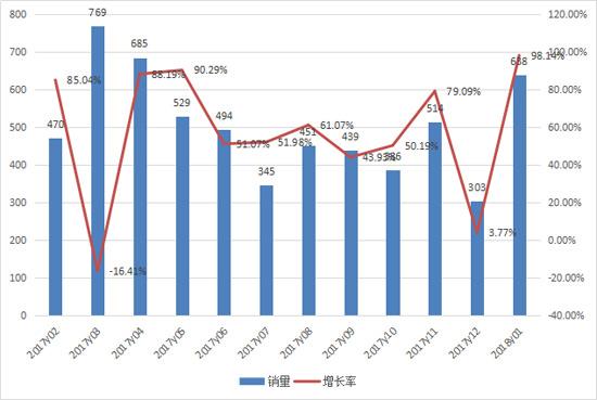 1月推土机总销量638台  同比接近翻番增长