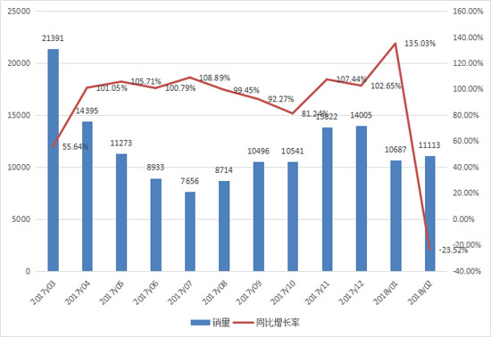 2月挖掘机销量:同比下滑不惧 淡季破万可喜