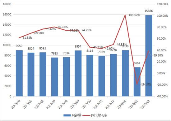 装载机一季度销量超3万台 同比增长34%