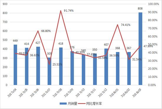 平地机3月销量创历史新高 连续14个月增速超20%
