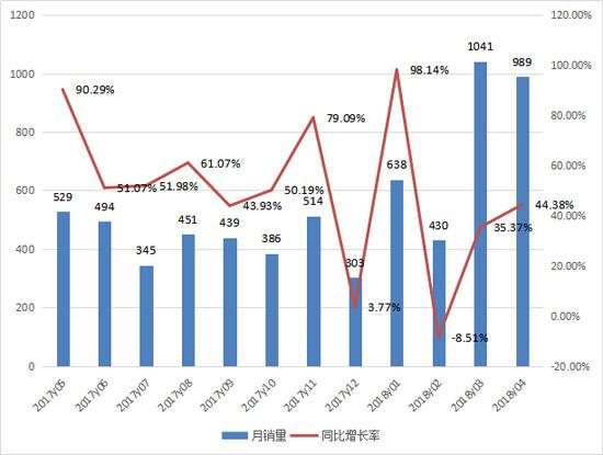 四月推土机销售近千台 山推占比超七成