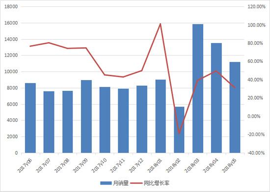 装载机增长势头良好 前五月累计销售5.5万台