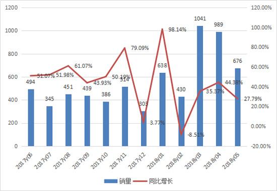 前五月推土机累计销售3800台 同比增长36%
