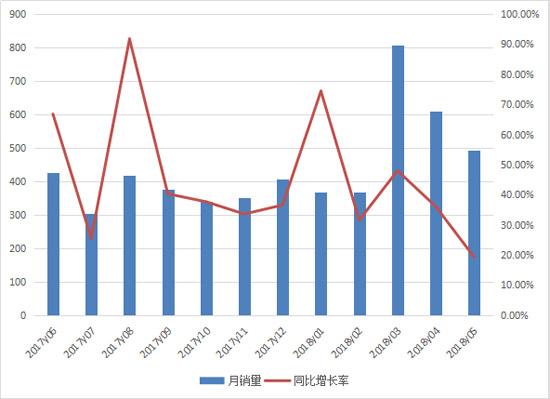 5月平地机销售近500台 连续五个月创同月新高