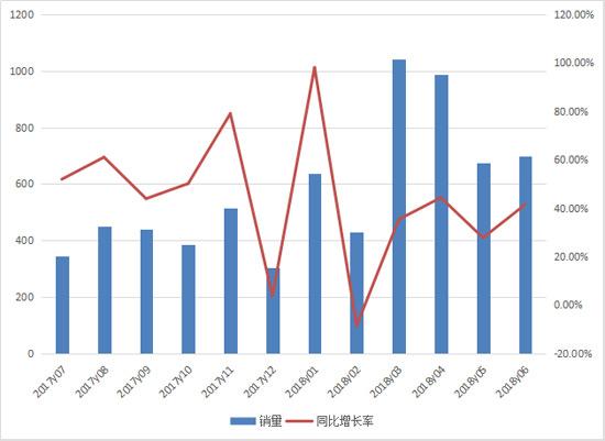 上半年推土机累计销售近4500台 山推占七成