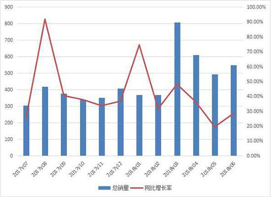 上半年平地机销售近550台 连续六个月创同月新高