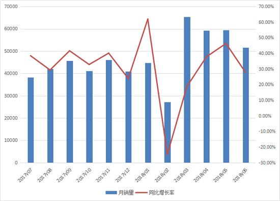 2018上半年机动工业车辆(叉车)销量突破30万台