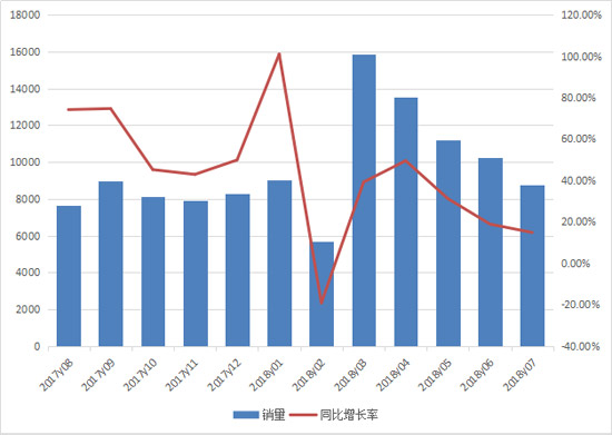 持续增长!装载机前七月累计销售7.4万台