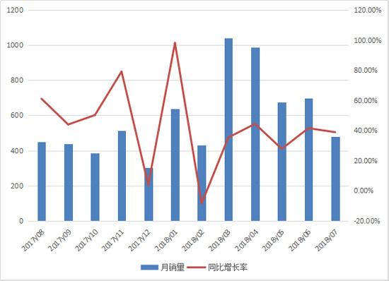 前七月推土机累计销售4950台 同比增长37%