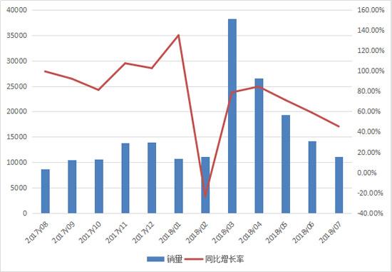 前七月挖掘机累计销售13万台 全年或创新高