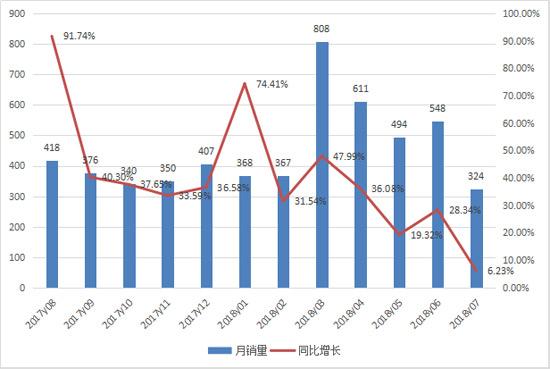 前七月平地机销售3500余台 持续创新高