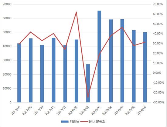 1-7月机动工业车辆累计销售35.8万台 同比增长27%
