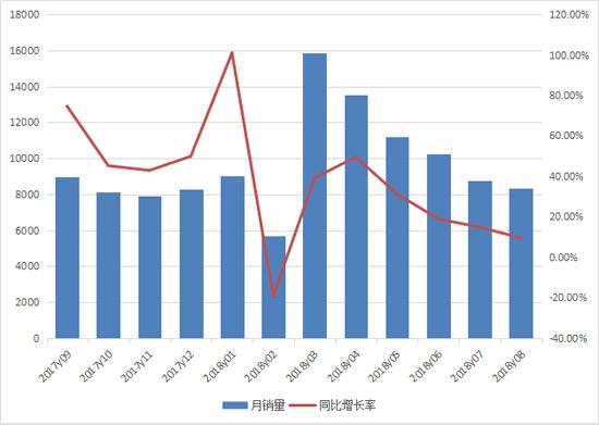 8月份装载机销售8300多台 增长势头放缓