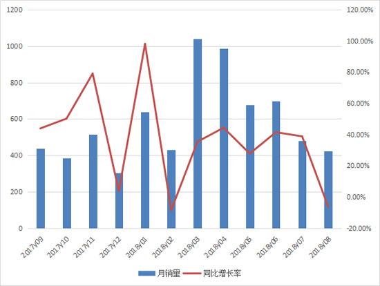 告别持续增长 八月推土机销量小幅下滑