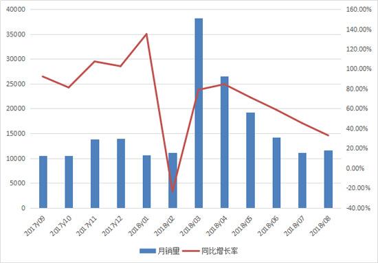 八月挖掘机销售11600台 再创历史同月新高