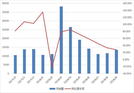 前三季度挖掘机销售15.6万台 创历史新高