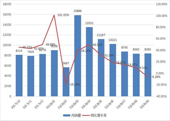 9月装载机销售8400台 同比小幅下滑