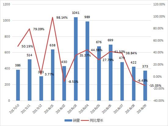 前三季度推土机销售5747台 同比增长27.6%