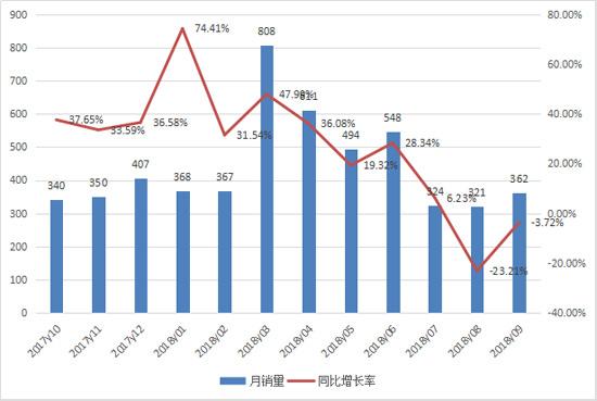 前三季度平地机销售4200台 增幅放缓