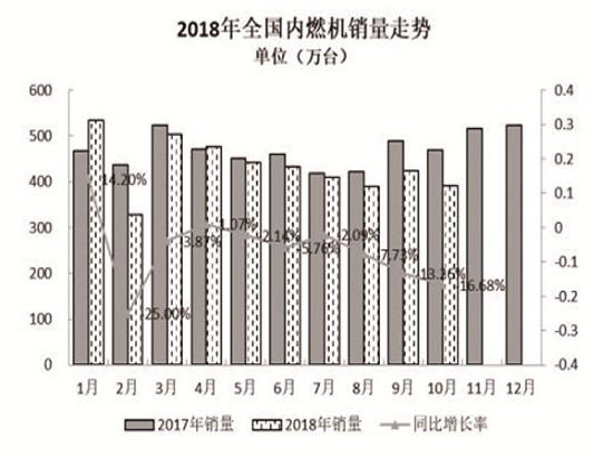 10月数据出炉 内燃机2018年全年负增长基本成定局