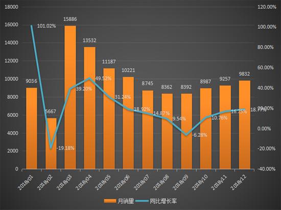 同比增长22%!2018年装载机销售11.9万台