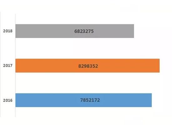 2018年最受关注的拖拉机产品是哪个?大数据来告诉你!