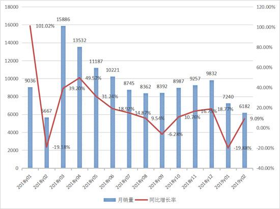 二月份装载机销售6182台 同比增长9.1%
