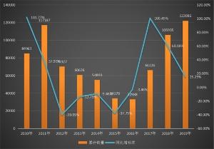 5个月卖了12.2万台!挖掘机销量继续创纪录!
