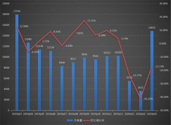 3月装载机销量创近三年新低,但环比暴涨3倍