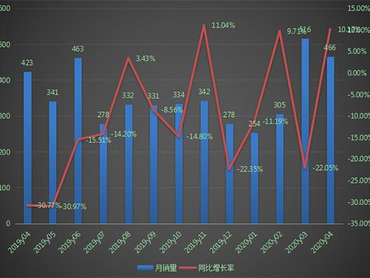 平地机4月销售466台,出口占比连降