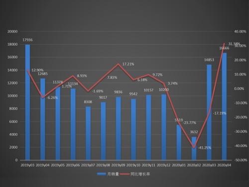 4月装载机销量16666台,同比增长31.38%!