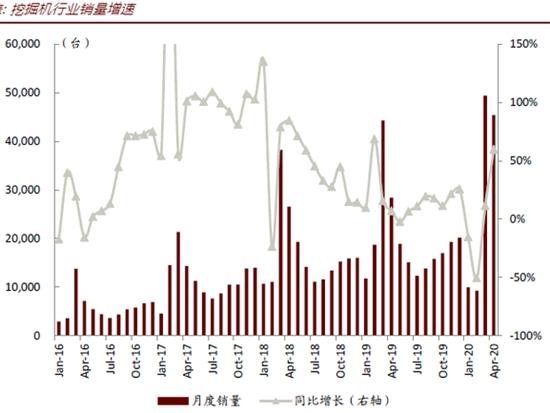 优德w88中文官网登录销量爆了 全国基建活跃度远超预期