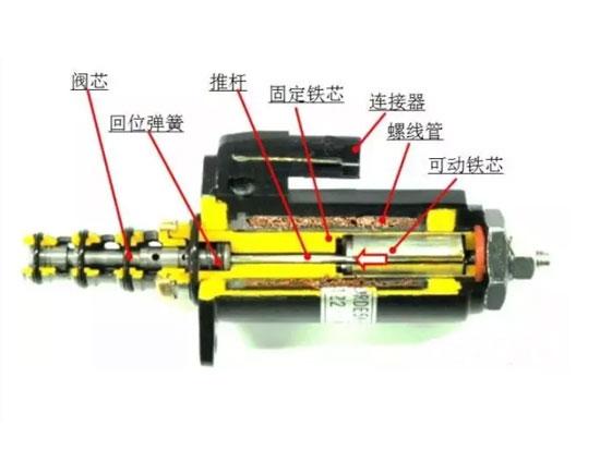 神钢SK-8系列挖机电磁阀故障主要出在这四个方面,这样排查你就清楚了!