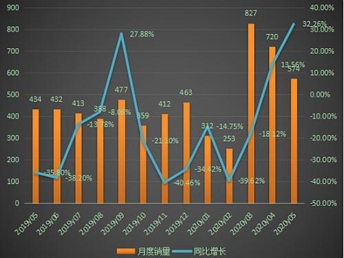 5月推土机销量同比增长32.26%,连续两月正增长