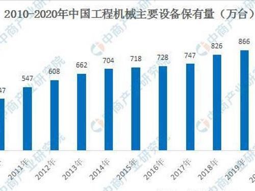 2020年中国工程机械市场预测分析:需求将得到新的刺激